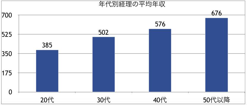 年代別経理の平均年収